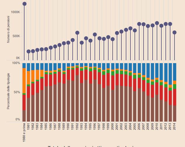 Quasi 230mila gli italiani in pensione da oltre 35 anni. I miti della demografia