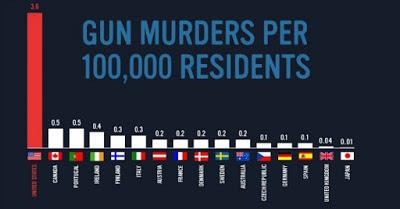 11,004 Gun Murders in US vs. 26 (equiv. 130) in England Annually
