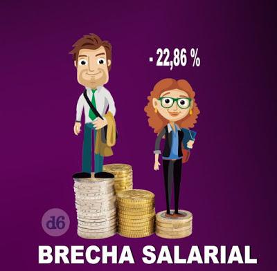 La brecha salarial beneficia a las empresas en 42.000 millones de euros al año